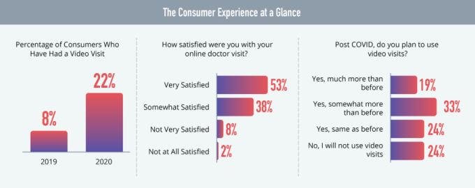 Survey of consumer experience of remote care