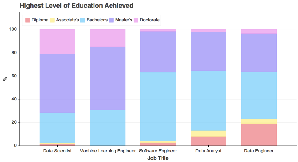 Data science education level breakdown for STEM and non-STEM.