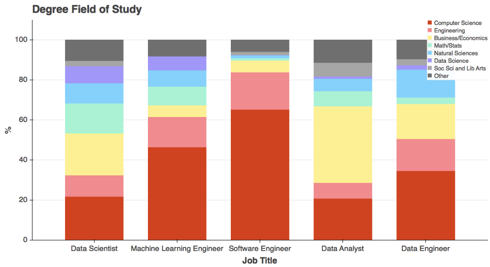 Data science field of study breakdown.