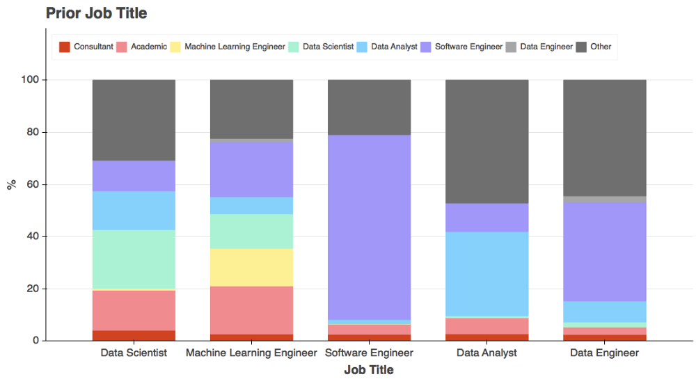 Data science prior job breakdown.